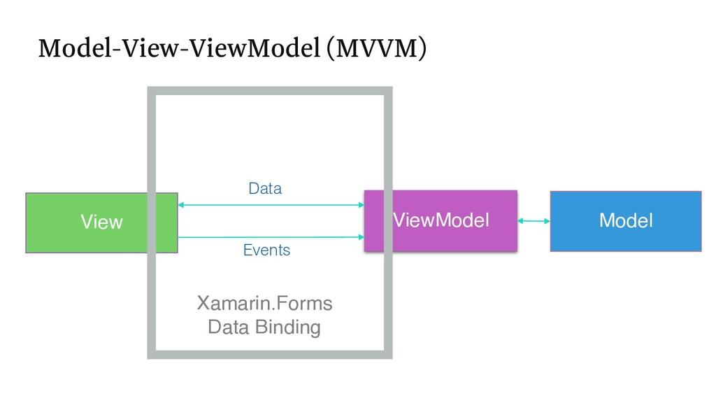 Model View ViewModel Xamarin.Forms Data Binding...