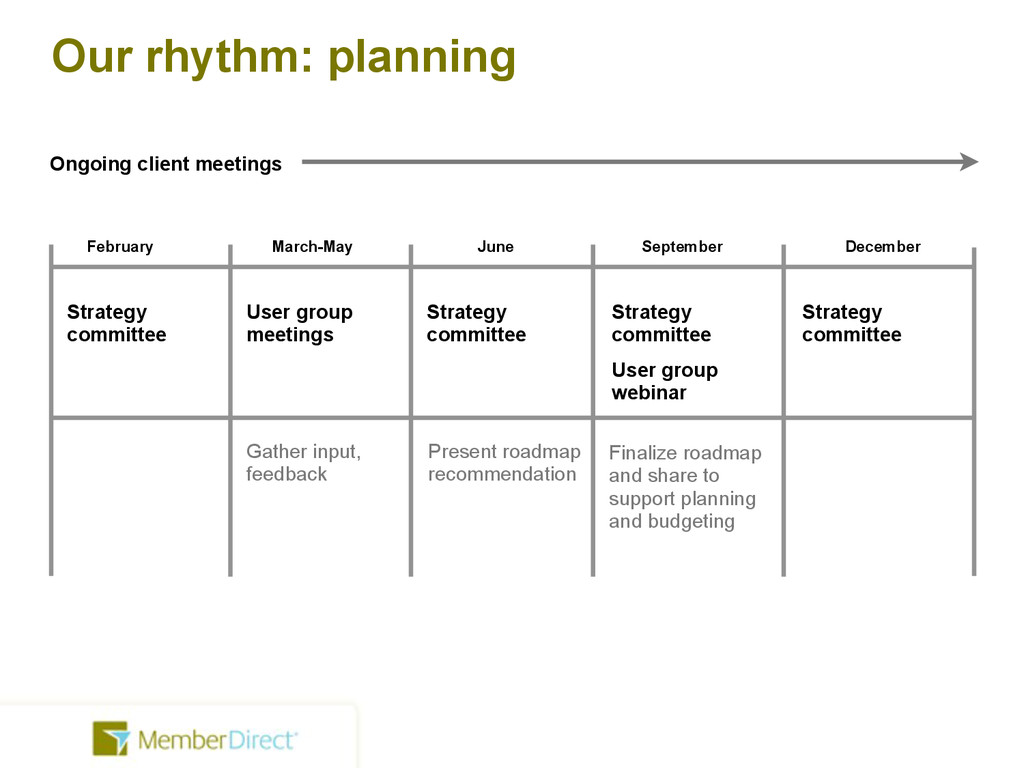 Our rhythm: planning February March-May June Se...