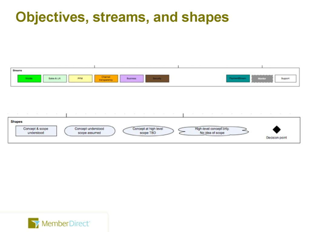 Objectives, streams, and shapes