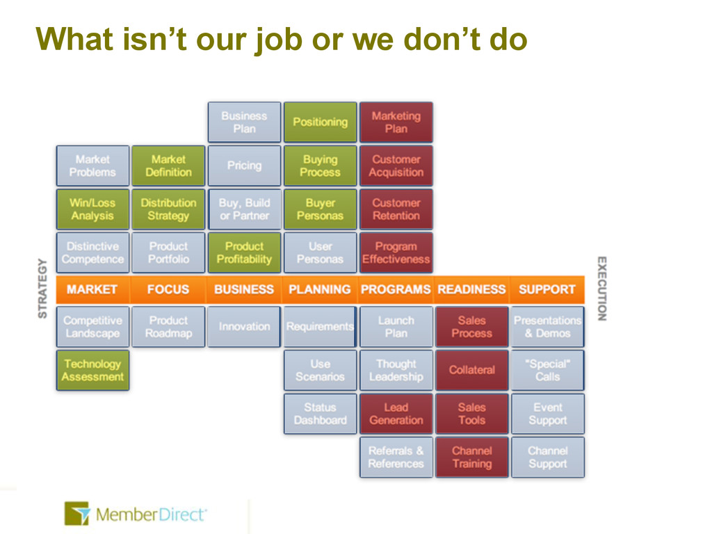 What isn't our job or we don't do