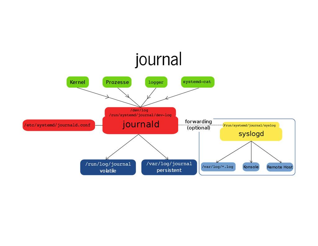 journal journal journald /dev/log /run/systemd/...