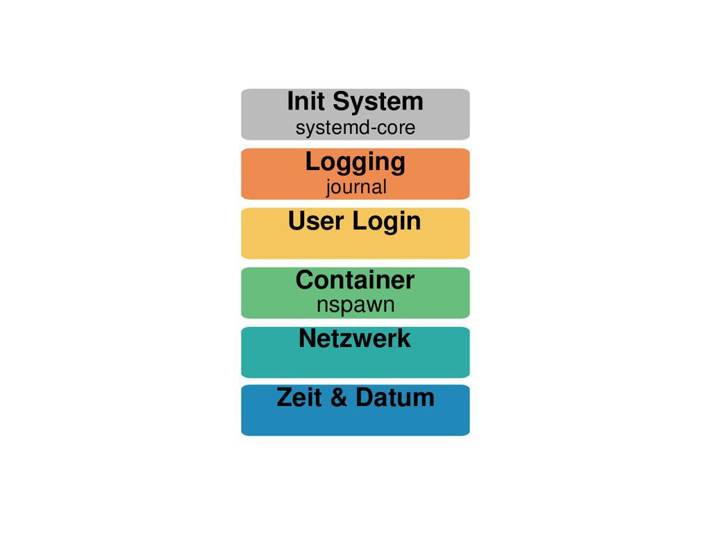 Netzwerk Zeit & Datum Init System systemd-core ...