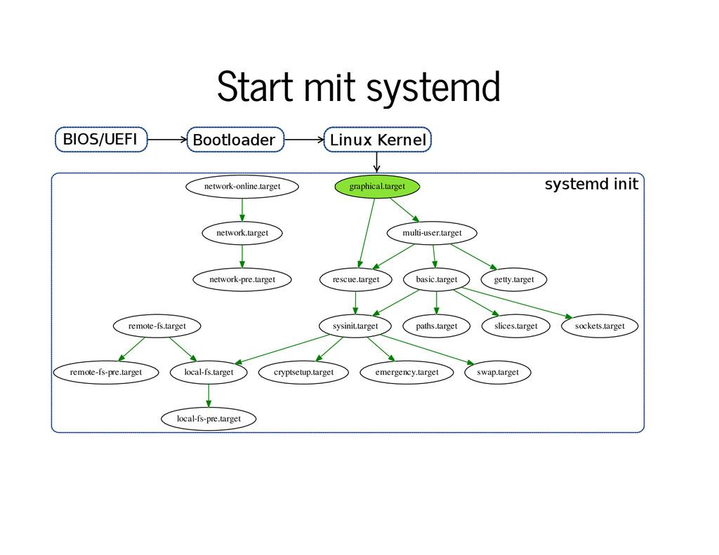 Start mit systemd Start mit systemd network-onl...