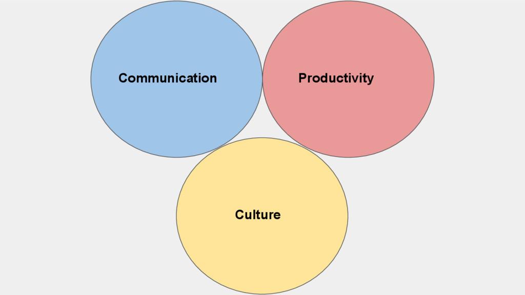 Communication Productivity Culture