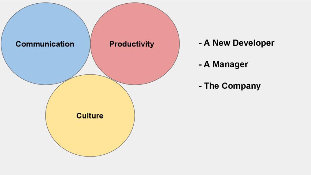 Communication Productivity Culture - A New Deve...
