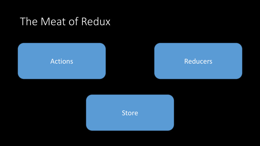 The Meat of Redux Actions Reducers Store
