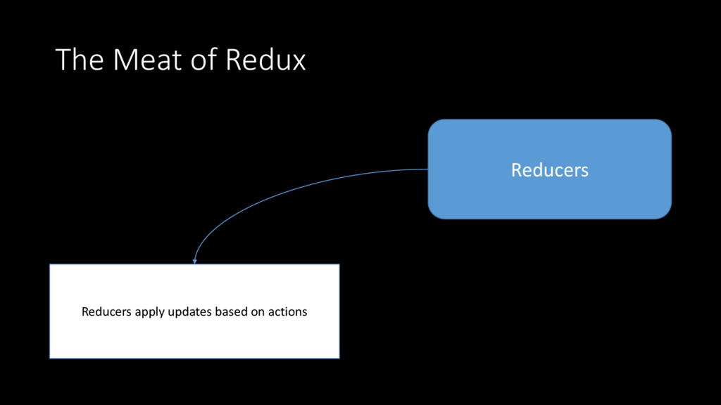 The Meat of Redux Reducers Reducers apply updat...