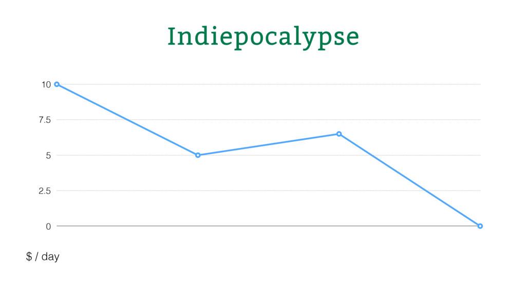 Indiepocalypse 0 2.5 5 7.5 10 $ / day