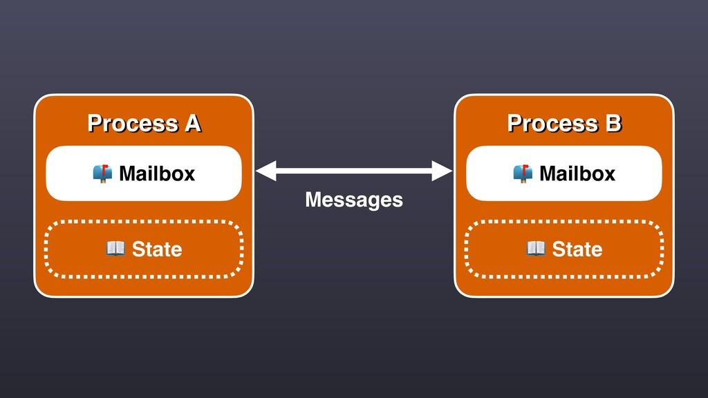 Process A  Mailbox  State Process B  Mailbox  S...