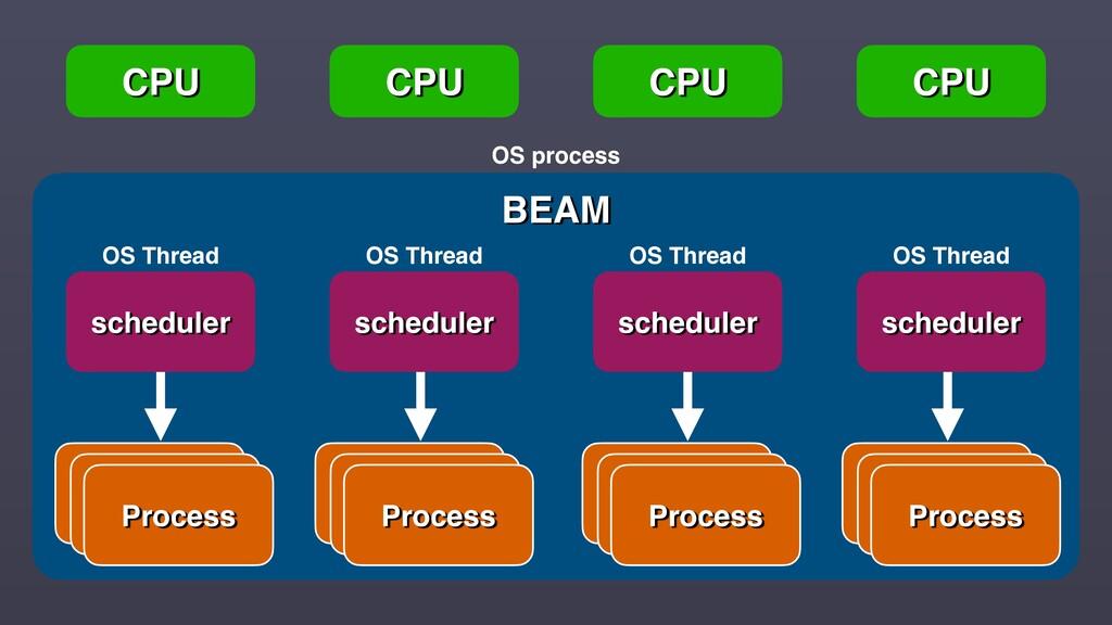 CPU CPU CPU CPU BEAM OS Thread OS Thread OS Thr...
