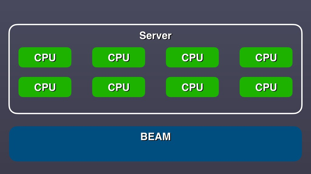 BEAM Server CPU CPU CPU CPU CPU CPU CPU CPU