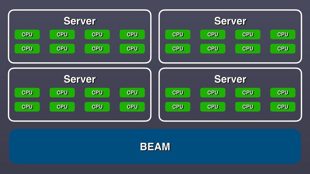 BEAM Server CPU CPU CPU CPU CPU CPU CPU CPU Ser...