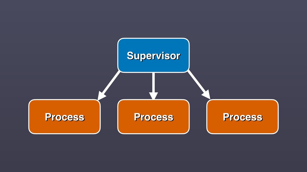 Process Supervisor Process Process