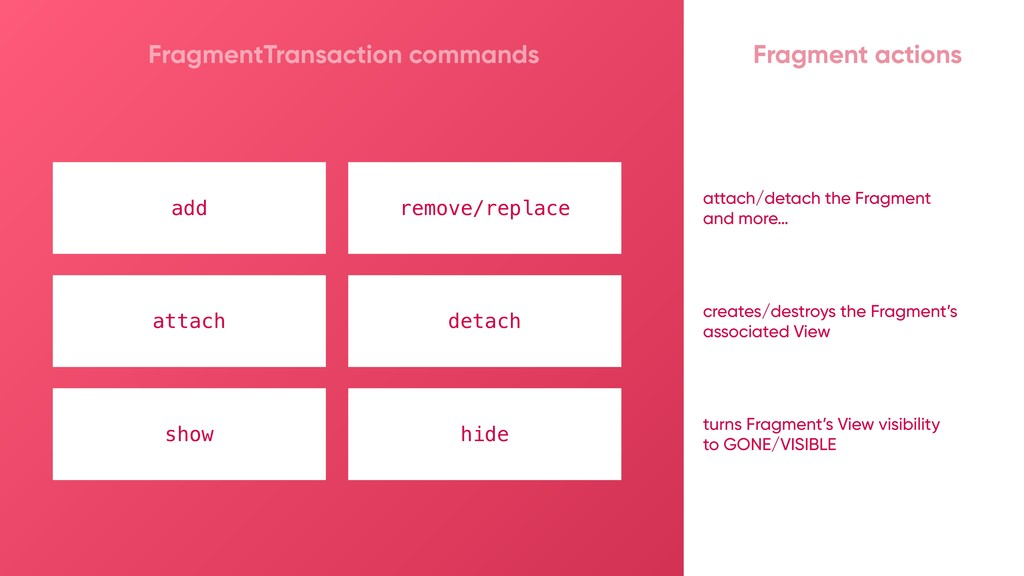 add remove/replace attach/detach the Fragment a...