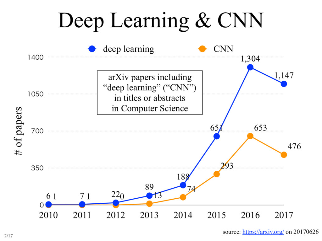 Deep Learning & CNN # of papers     ...