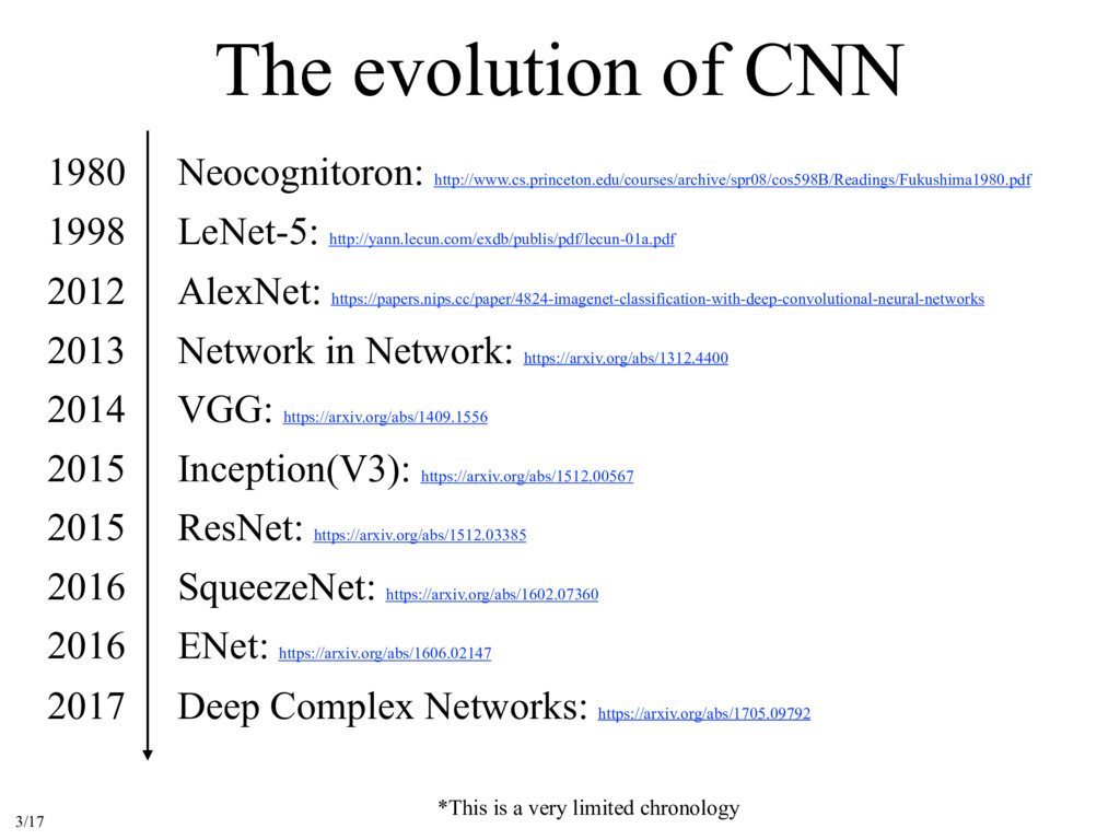 The evolution of CNN *This is a very limited ch...