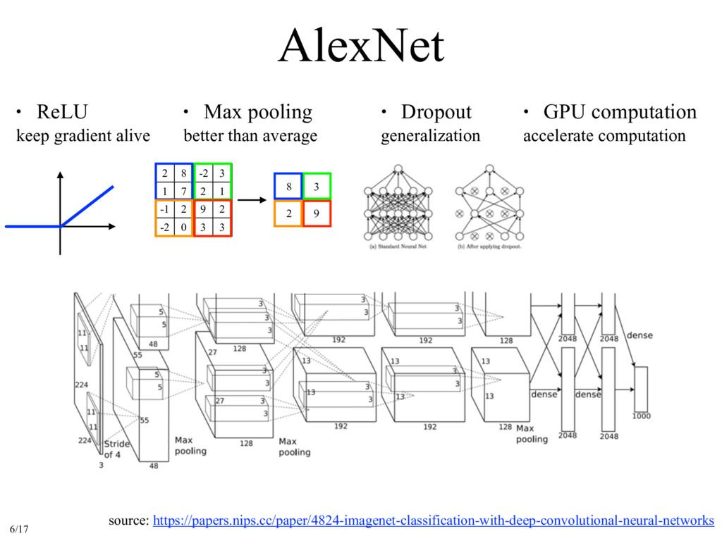 AlexNet source: https://papers.nips.cc/paper/48...