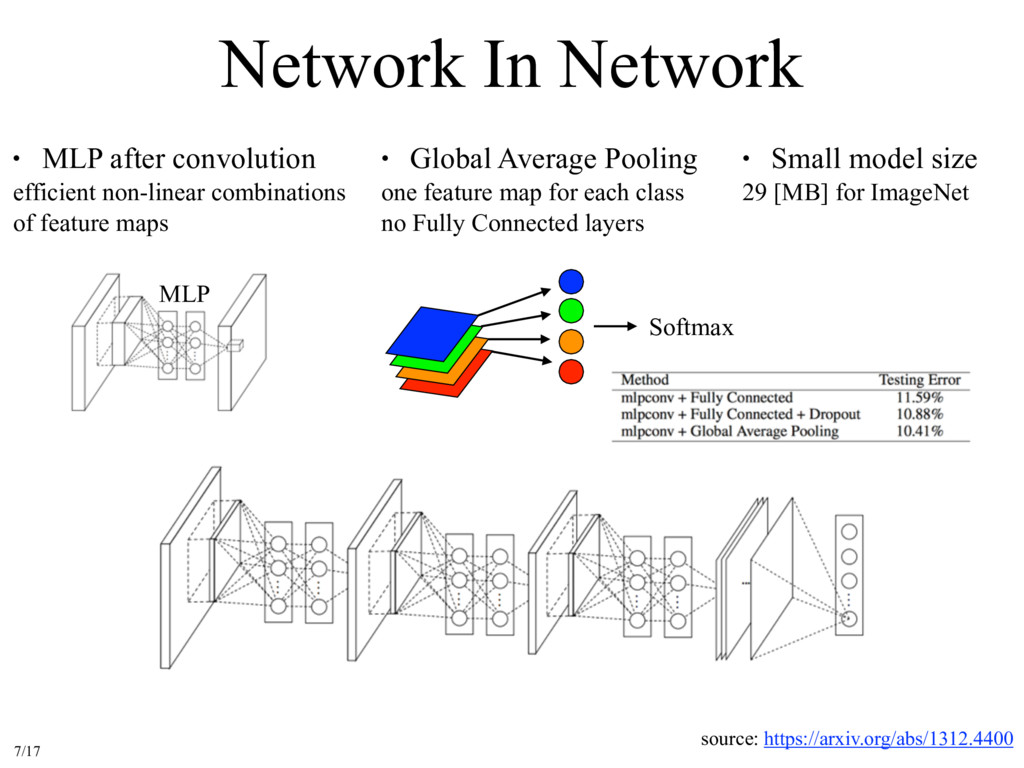 Network In Network source: https://arxiv.org/ab...