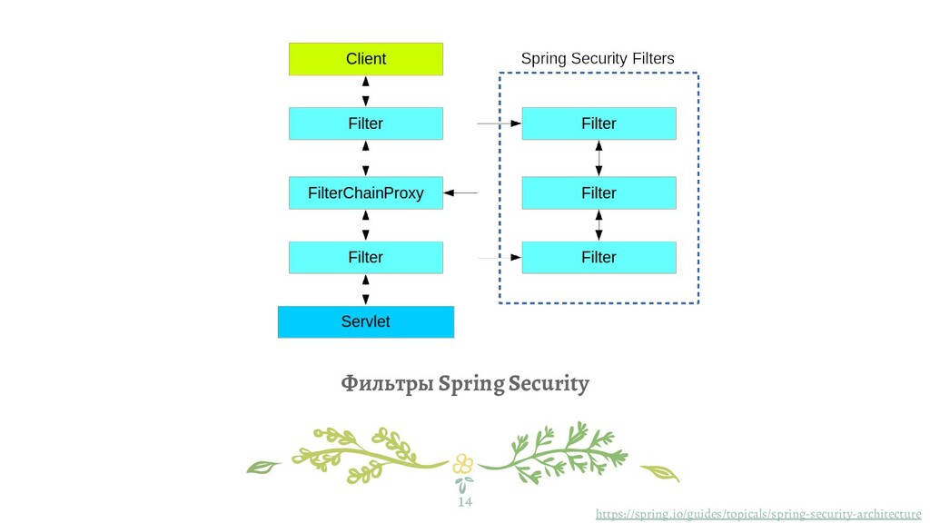 14 Фильтры Spring Security https://spring.io/gu...