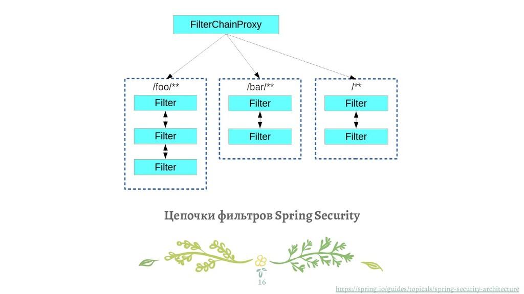 Цепочки фильтров Spring Security 16 https://spr...