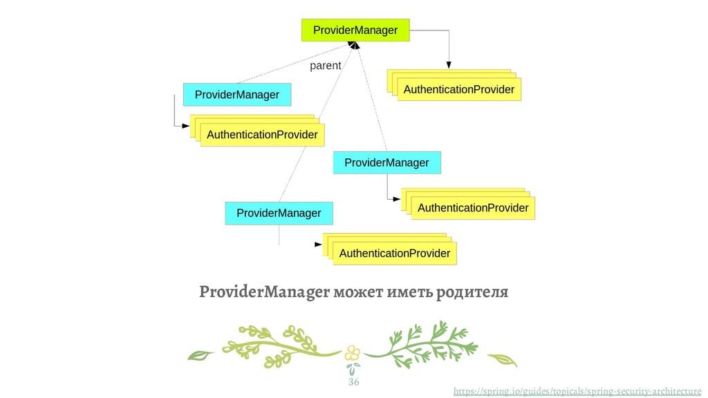 ProviderManager может иметь родителя 36 https:/...