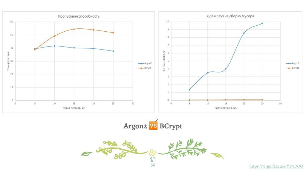 Argon2  BCrypt 56 https://virgo.ftc.ru/x/YYwDOQ