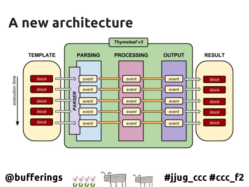 #jjug_ccc #ccc_f2 @bufferings A new architecture