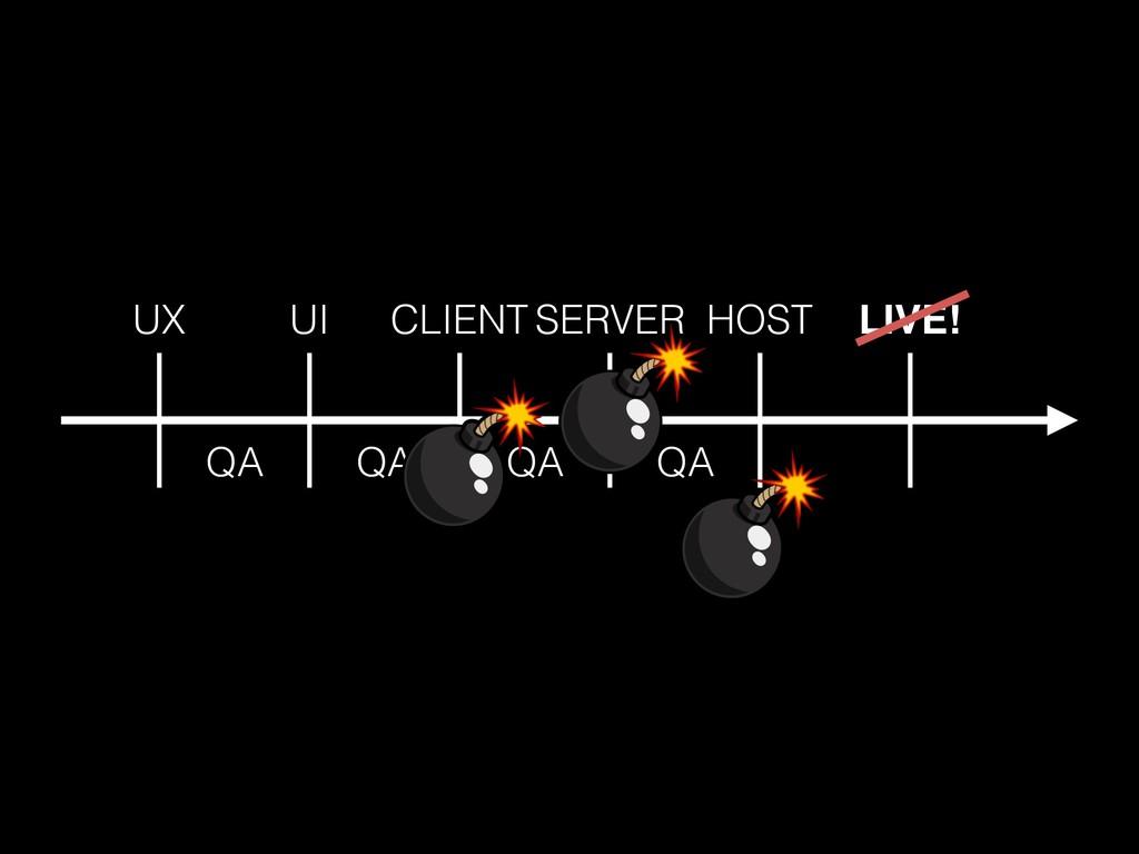 LIVE! UX UI CLIENT SERVER HOST QA QA QA QA