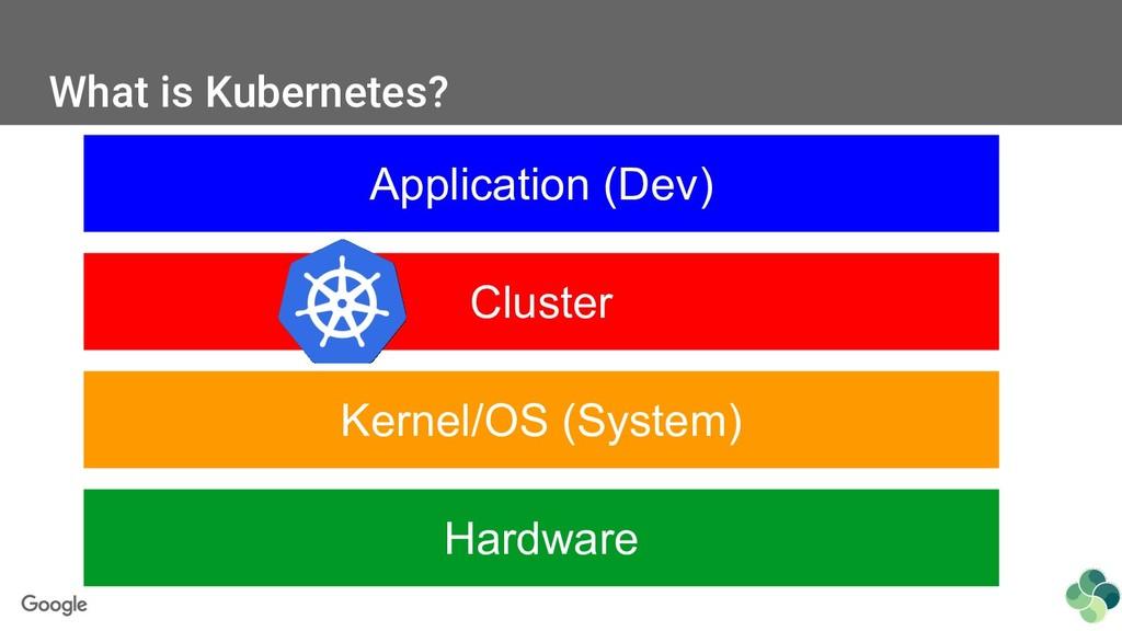 What is Kubernetes? Application (Dev) Cluster K...