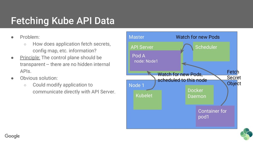 Fetching Kube API Data ● Problem: ○ How does ap...