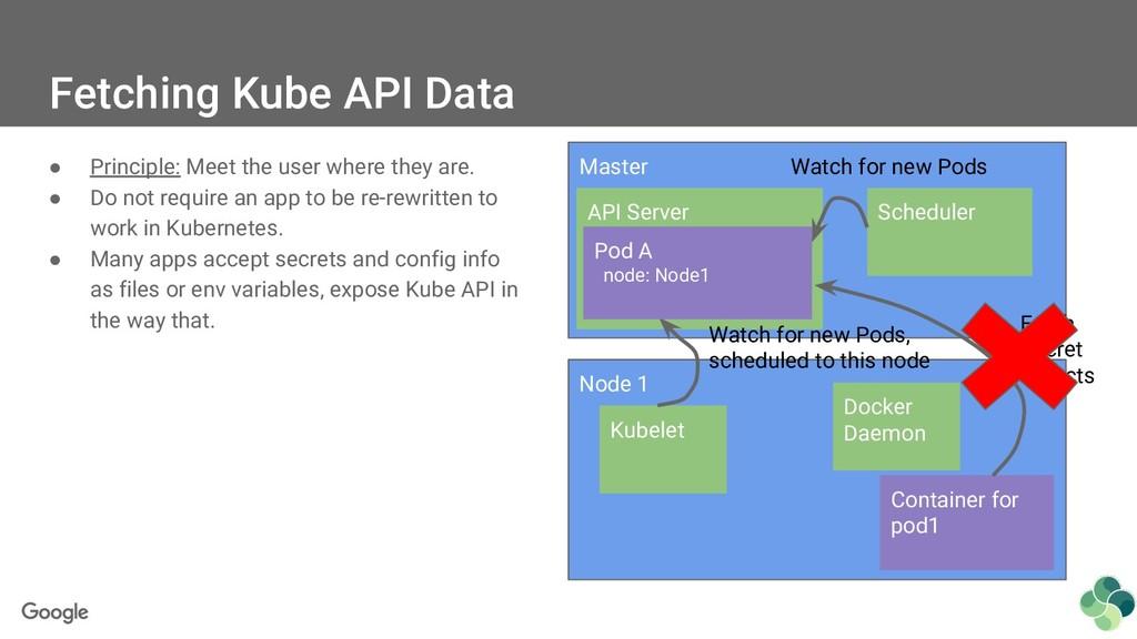 Fetching Kube API Data ● Principle: Meet the us...