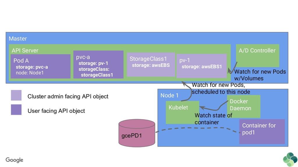 Master Node 1 API Server Kubelet Watch for new ...