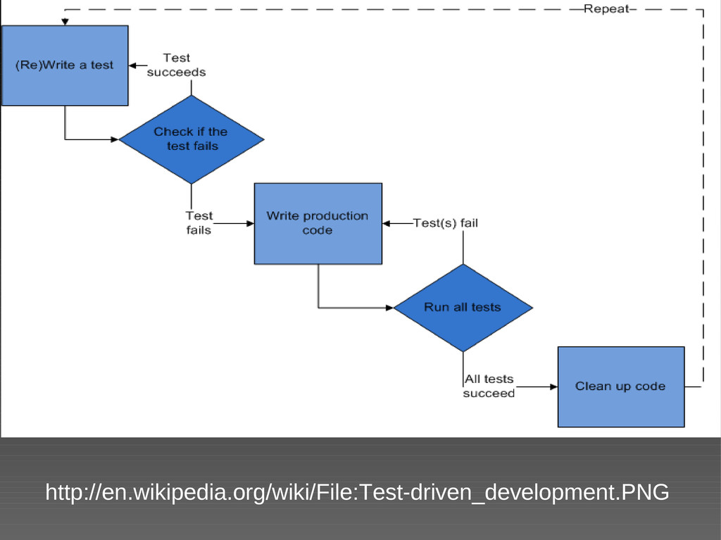 http://en.wikipedia.org/wiki/File:Test-driven_d...