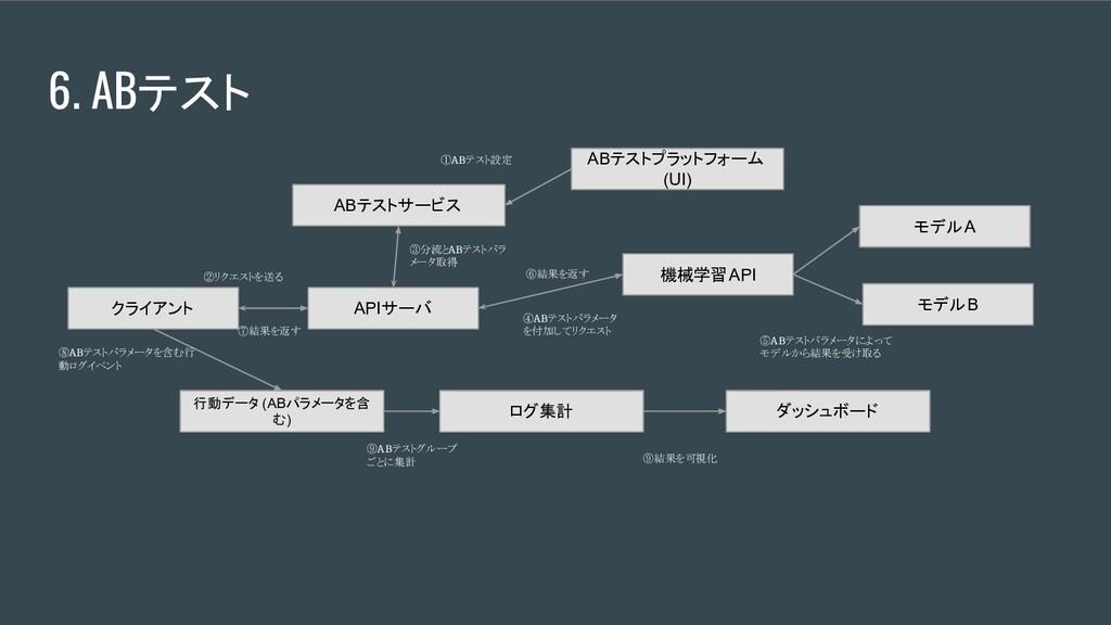 6. ABテスト クライアント APIサーバ ABテストサービス 機械学習API モデルA モ...
