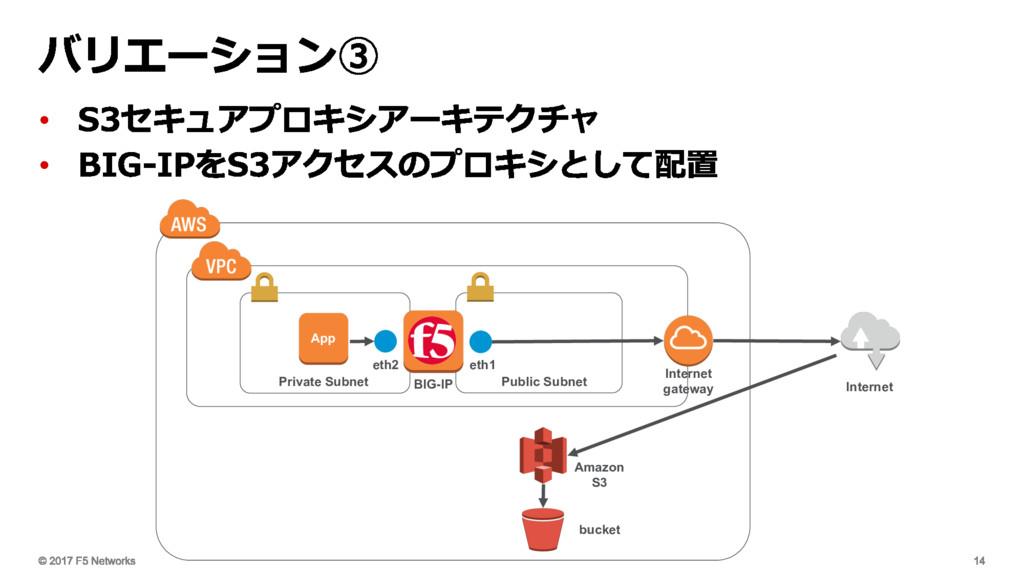 • • Private Subnet Public Subnet Internet gatew...