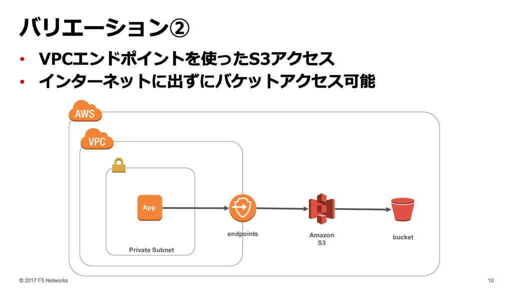 • • Private Subnet Amazon S3 bucket endpoints A...