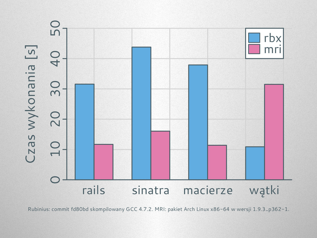 0 10 20 30 40 50 rails sinatra wątki macierze r...