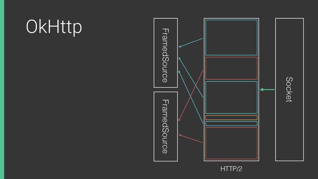 OkHttp Socket FramedSource FramedSource HTTP/2
