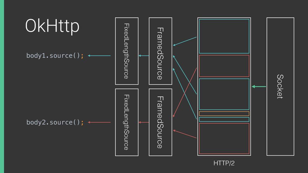 OkHttp body1.source(); Socket FixedLengthSource...