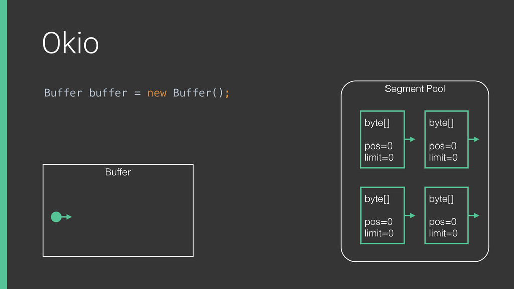 Okio Buffer buffer = new Buffer(); Segment Pool...