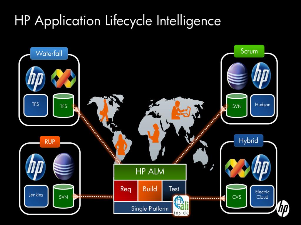 TFS HP Application Lifecycle Intelligence SVN J...