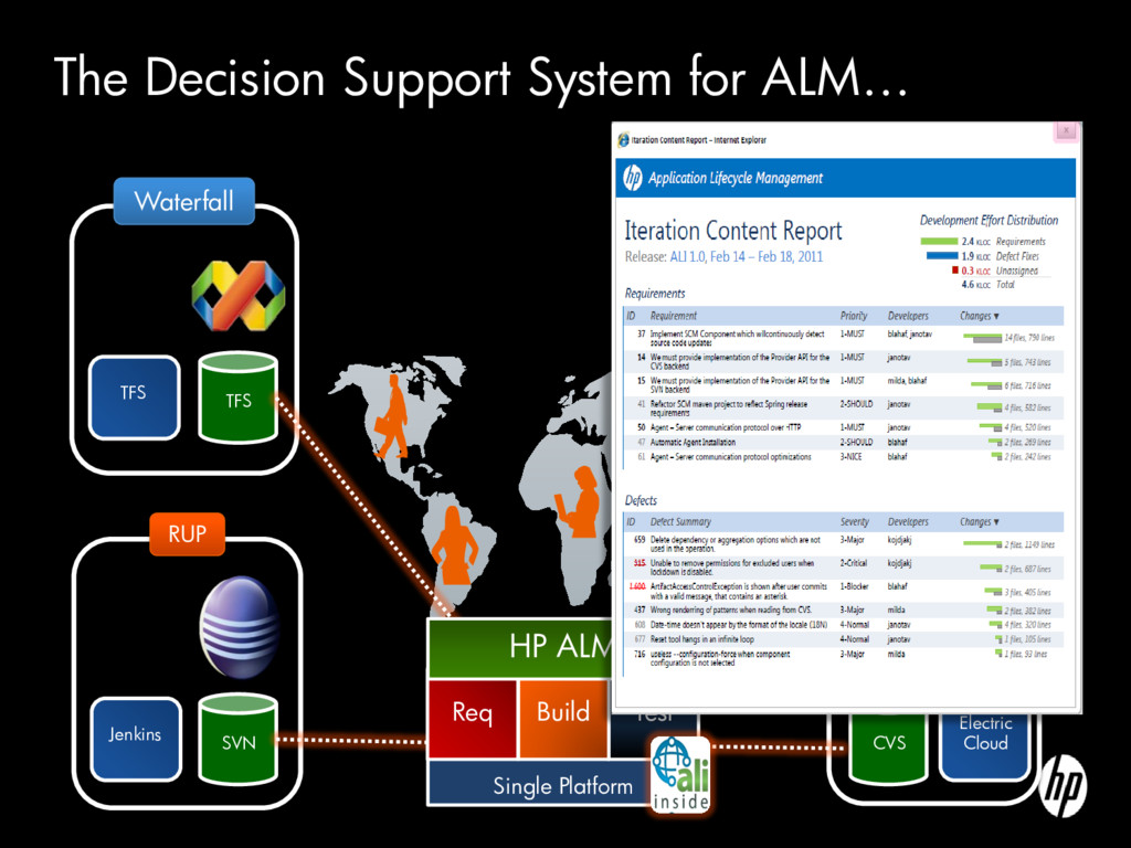 TFS The Decision Support System for ALM… SVN Je...