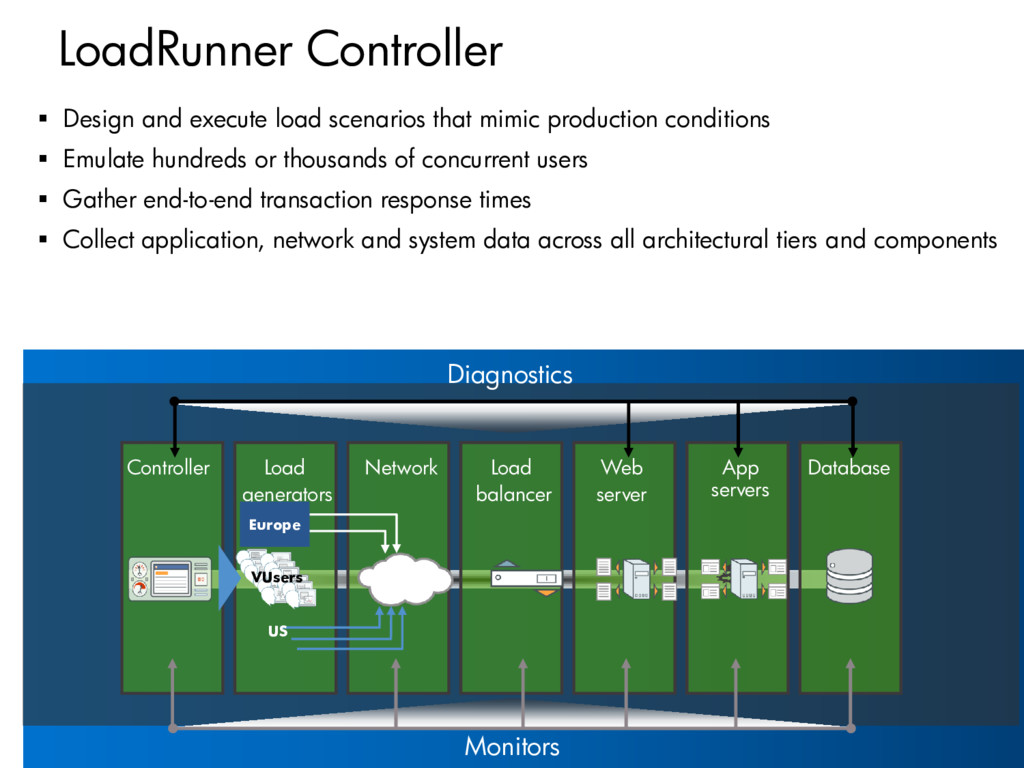 LoadRunner Controller  Design and execute load...