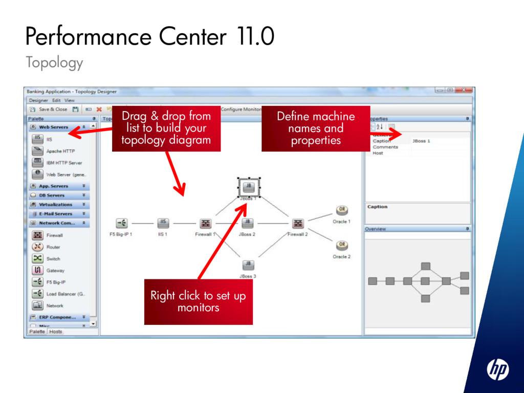 Topology Performance Center 1 1.0 Drag & drop f...