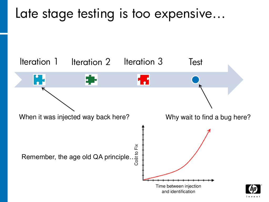 Late stage testing is too expensive… Iteration ...