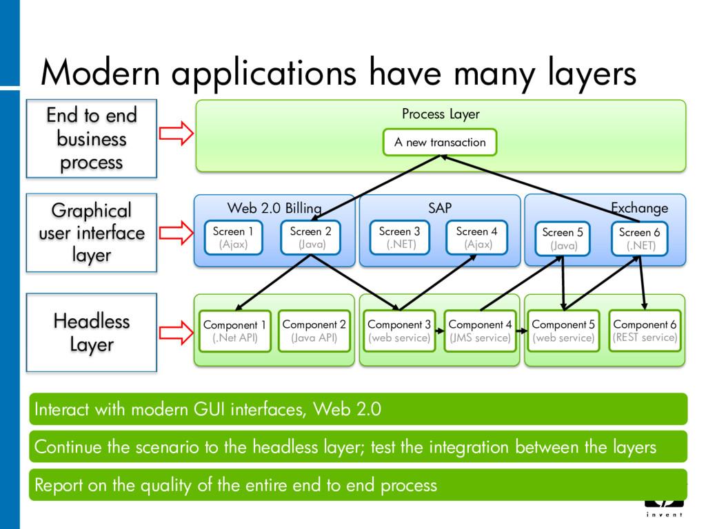 Modern applications have many layers Process La...