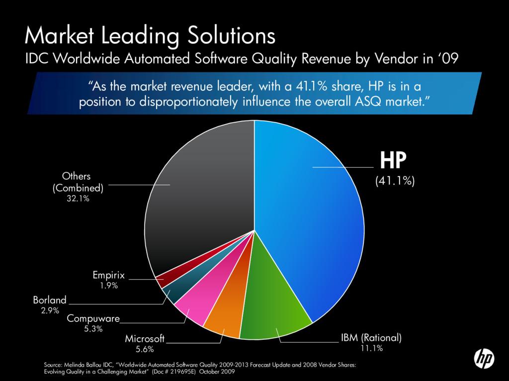 HP (41.1%) IDC Worldwide Automated Software Qua...