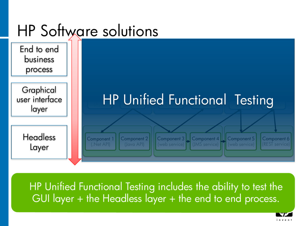 HP Software solutions Process Layer A new trans...