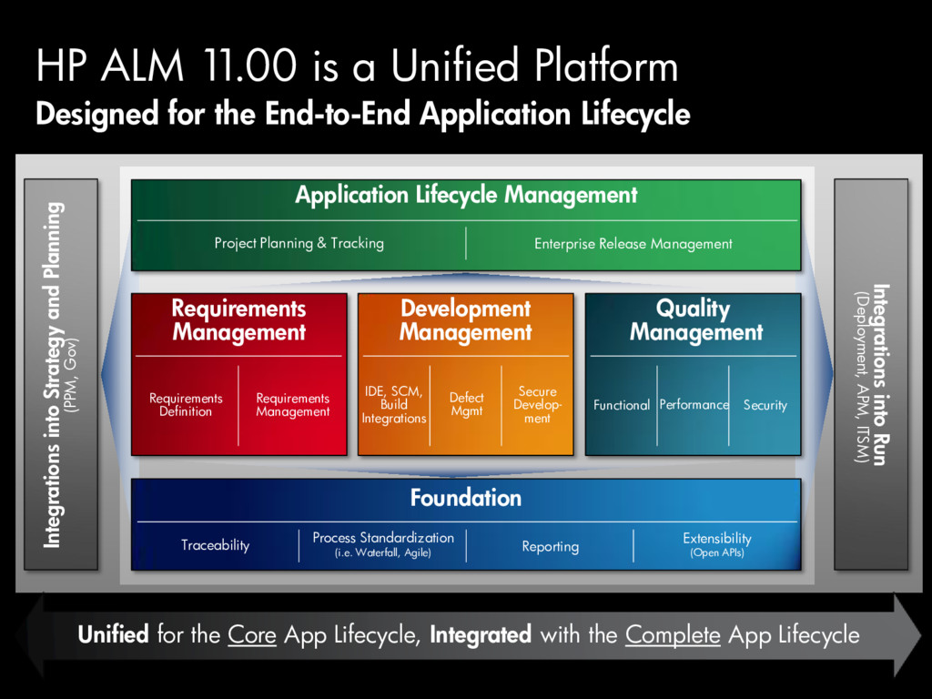 Designed for the End-to-End Application Lifecyc...
