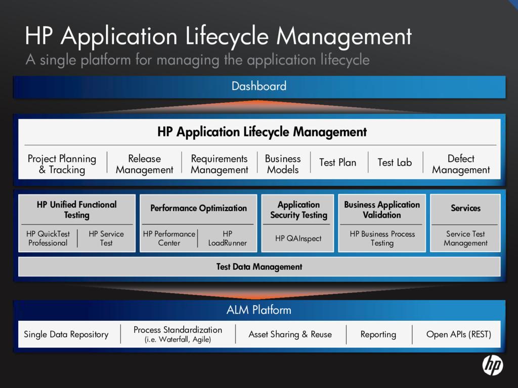 ALM Platform Process Standardization (i.e. Wate...